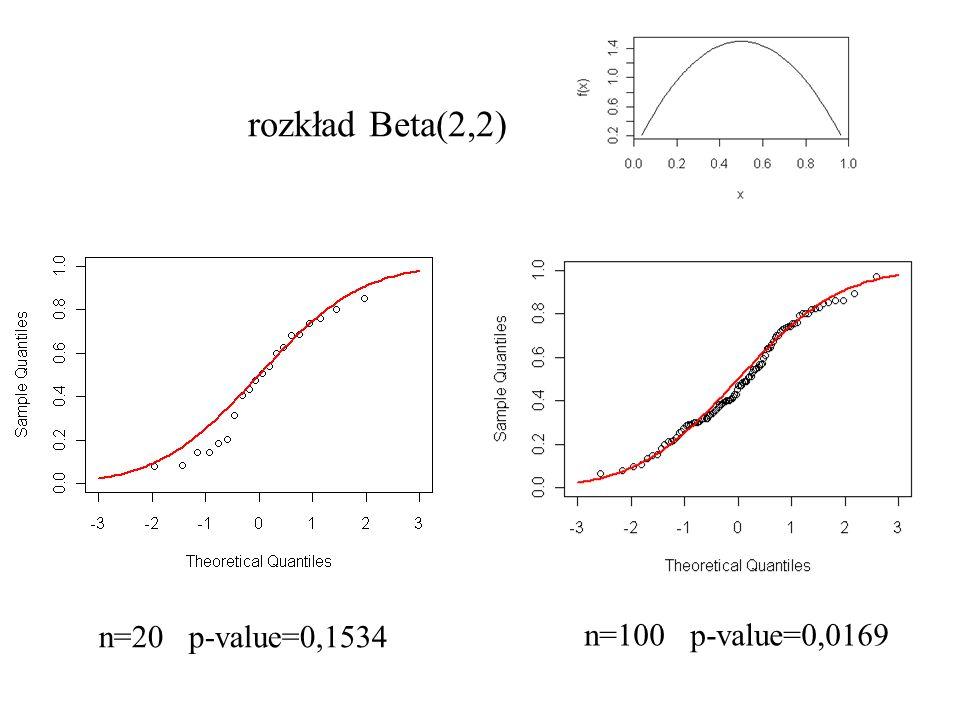 rozkład Beta(2,2) n=20 p-value=0,1534 n=100 p-value=0,0169