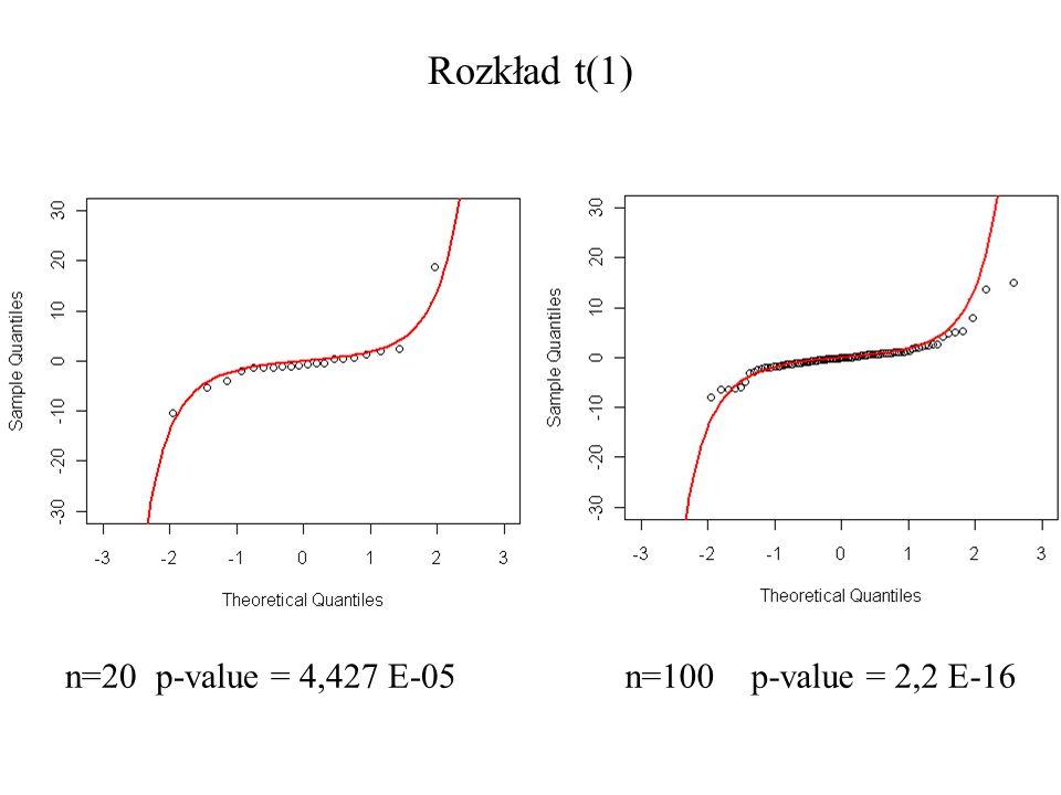 Rozkład t(1) n=20 p-value = 4,427 E-05n=100 p-value = 2,2 E-16