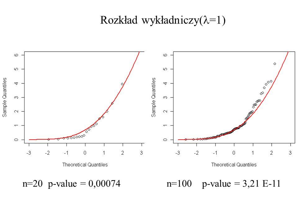 Rozkład wykładniczy( =1) n=20 p-value = 0,00074n=100 p-value = 3,21 E-11