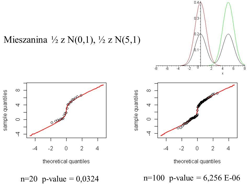 Mieszanina ½ z N(0,1), ½ z N(5,1) n=20 p-value = 0,0324 n=100 p-value = 6,256 E-06