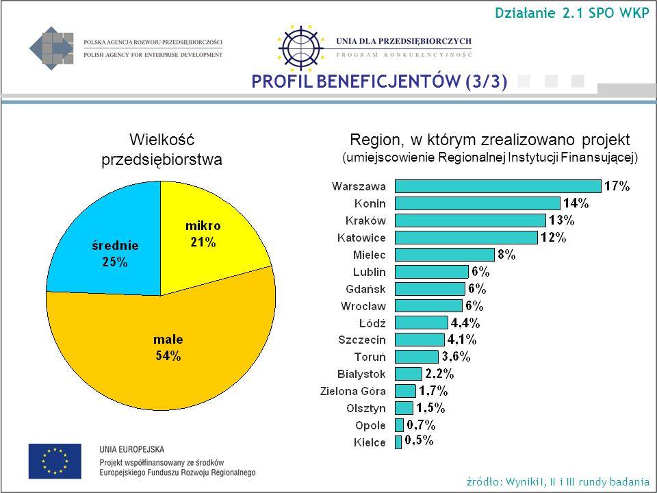 Wielkość przedsiębiorstwa Region, w którym zrealizowano projekt (umiejscowienie Regionalnej Instytucji Finansującej) Działanie 2.1 SPO WKP źródło: Wyniki I, II i III rundy badania PROFIL BENEFICJENTÓW (3/3)