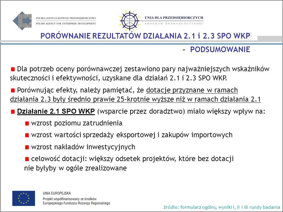 Dla potrzeb oceny porównawczej zestawiono pary najważniejszych wskaźników skuteczności i efektywności, uzyskane dla działań 2.1 i 2.3 SPO WKP.
