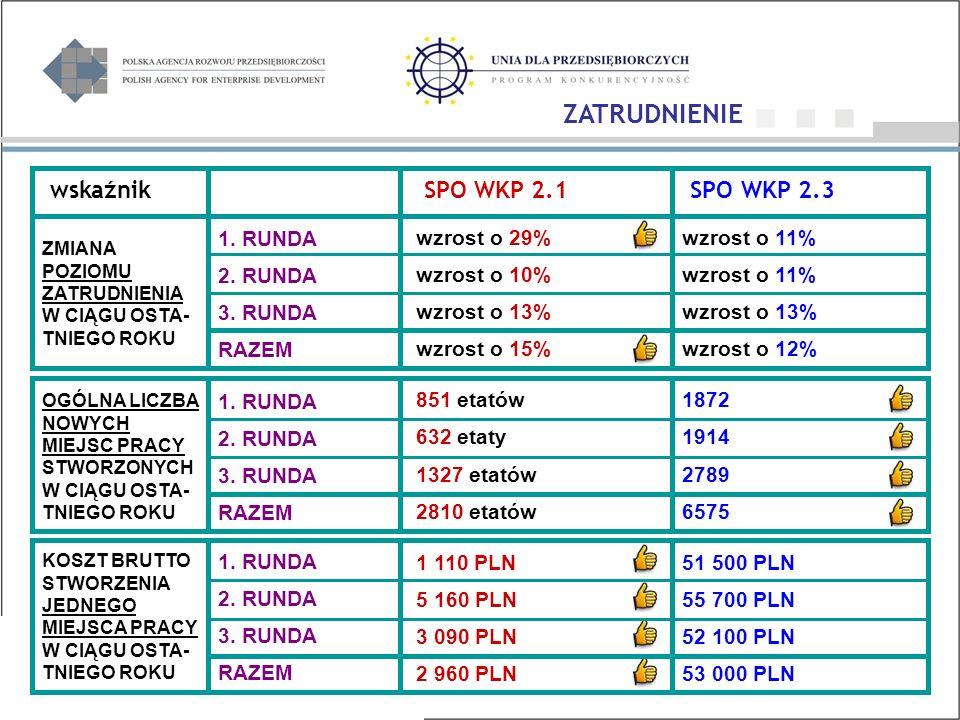 wskaźnik SPO WKP 2.1 SPO WKP 2.3 1.RUNDA 2. RUNDA 3.