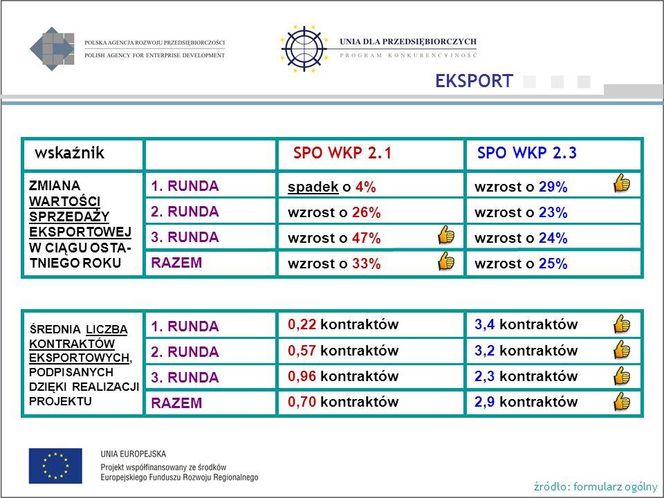 wskaźnik SPO WKP 2.1 SPO WKP 2.3 spadek o 4% wzrost o 26% wzrost o 47% wzrost o 33% 0,22 kontraktów 0,57 kontraktów 0,96 kontraktów 0,70 kontraktów wzrost o 29% wzrost o 23% wzrost o 24% wzrost o 25% 3,4 kontraktów 3,2 kontraktów 2,3 kontraktów 2,9 kontraktów ZMIANA WARTOŚCI SPRZEDAŻY EKSPORTOWEJ W CIĄGU OSTA- TNIEGO ROKU ŚREDNIA LICZBA KONTRAKTÓW EKSPORTOWYCH, PODPISANYCH DZIĘKI REALIZACJI PROJEKTU źródło: formularz ogólny 1.