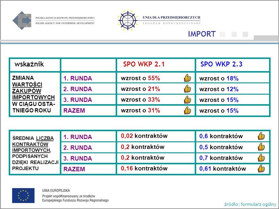 wskaźnik SPO WKP 2.1 SPO WKP 2.3 wzrost o 55% wzrost o 21% wzrost o 33% wzrost o 31% 0,02 kontraktów 0,2 kontraktów 0,16 kontraktów wzrost o 18% wzrost o 12% wzrost o 15% 0,6 kontraktów 0,5 kontraktów 0,7 kontraktów 0,61 kontraktów ZMIANA WARTOŚCI ZAKUPÓW IMPORTOWYCH W CIĄGU OSTA- TNIEGO ROKU ŚREDNIA LICZBA KONTRAKTÓW IMPORTOWYCH, PODPISANYCH DZIĘKI REALIZACJI PROJEKTU źródło: formularz ogólny 1.