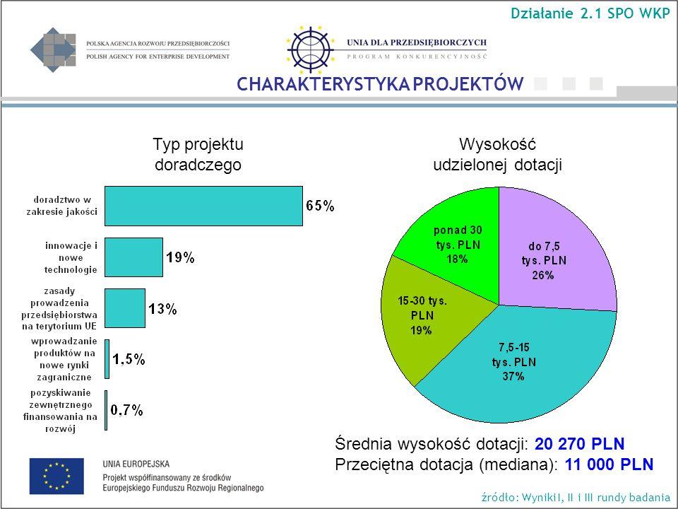Wysokość udzielonej dotacji Średnia wysokość dotacji: 20 270 PLN Przeciętna dotacja (mediana): 11 000 PLN Typ projektu doradczego Działanie 2.1 SPO WKP CHARAKTERYSTYKA PROJEKTÓW źródło: Wyniki I, II i III rundy badania
