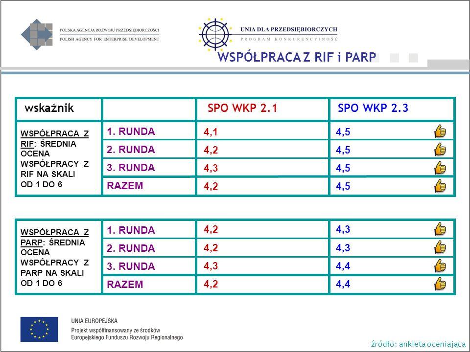 wskaźnik SPO WKP 2.1 SPO WKP 2.3 4,1 4,2 4,3 4,2 4,3 4,2 4,5 4,3 4,4 WSPÓŁPRACA Z RIF: ŚREDNIA OCENA WSPÓŁPRACY Z RIF NA SKALI OD 1 DO 6 WSPÓŁPRACA Z