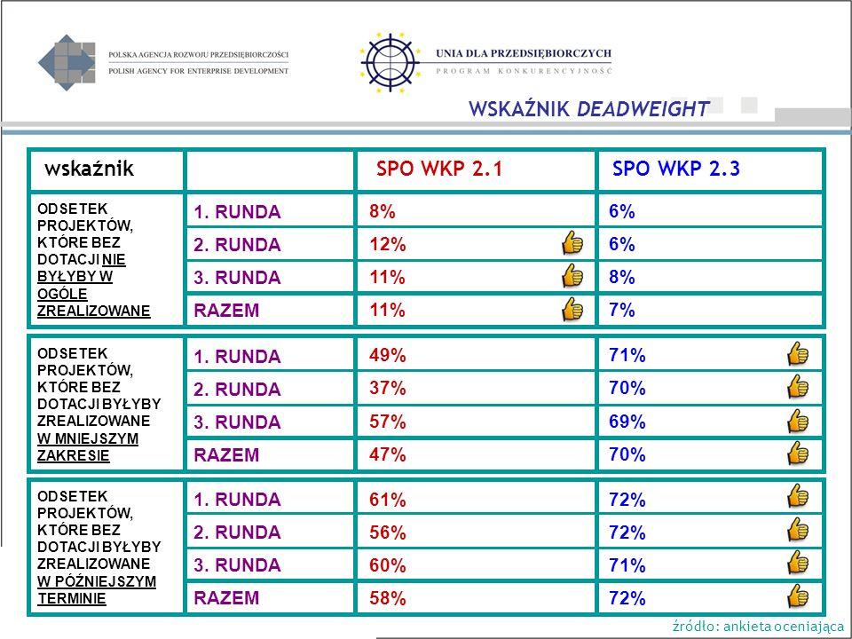 wskaźnik SPO WKP 2.1 SPO WKP 2.3 8% 12% 11% 49% 37% 57% 47% 61% 56% 60% 58% 6% 8% 7% 71% 70% 69% 70% 72% 71% 72% WSKAŹNIK DEADWEIGHT ODSETEK PROJEKTÓW, KTÓRE BEZ DOTACJI NIE BYŁYBY W OGÓLE ZREALIZOWANE ODSETEK PROJEKTÓW, KTÓRE BEZ DOTACJI BYŁYBY ZREALIZOWANE W MNIEJSZYM ZAKRESIE ODSETEK PROJEKTÓW, KTÓRE BEZ DOTACJI BYŁYBY ZREALIZOWANE W PÓŹNIEJSZYM TERMINIE źródło: ankieta oceniająca 1.