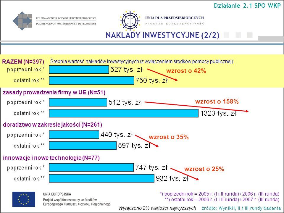 Średnia wartość nakładów inwestycyjnych (z wyłączeniem środków pomocy publicznej) RAZEM (N=397) wzrost o 158% wzrost o 42% wzrost o 35% wzrost o 25% D