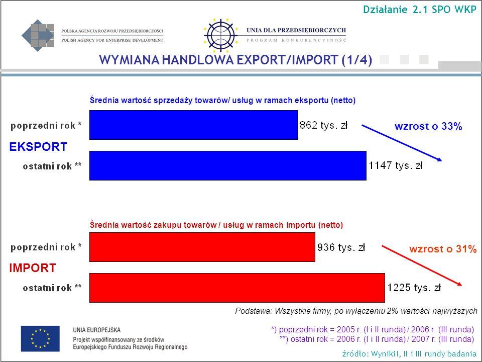 Średnia wartość sprzedaży towarów/ usług w ramach eksportu (netto) wzrost o 33% wzrost o 31% Podstawa: Wszystkie firmy, po wyłączeniu 2% wartości najw