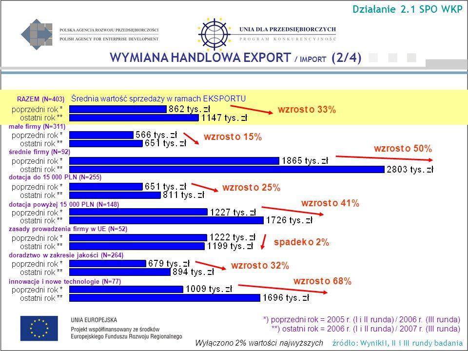 Średnia wartość sprzedaży w ramach EKSPORTU wzrost o 50% wzrost o 15% wzrost o 33% wzrost o 41% wzrost o 68% WYMIANA HANDLOWA EXPORT / IMPORT (2/4) Działanie 2.1 SPO WKP źródło: Wyniki I, II i III rundy badania RAZEM (N=403) małe firmy (N=311) średnie firmy (N=92) dotacja do 15 000 PLN (N=255) dotacja powyżej 15 000 PLN (N=148) *) poprzedni rok = 2005 r.