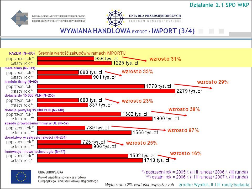 Średnia wartość zakupów w ramach IMPORTU wzrost o 29% wzrost o 33% wzrost o 31% wzrost o 38% wzrost o 16% WYMIANA HANDLOWA EXPORT / IMPORT (3/4) Działanie 2.1 SPO WKP źródło: Wyniki I, II i III rundy badania RAZEM (N=403) małe firmy (N=311) średnie firmy (N=92) dotacja do 15 000 PLN (N=255) dotacja powyżej 15 000 PLN (N=148) *) poprzedni rok = 2005 r.