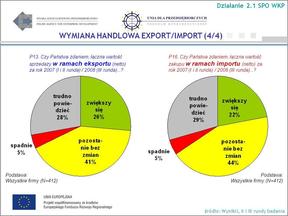 P13. Czy Państwa zdaniem, łączna wartość sprzedaży w ramach eksportu (netto) za rok 2007 (I i II runda) / 2008 (III runda)...? P16. Czy Państwa zdanie