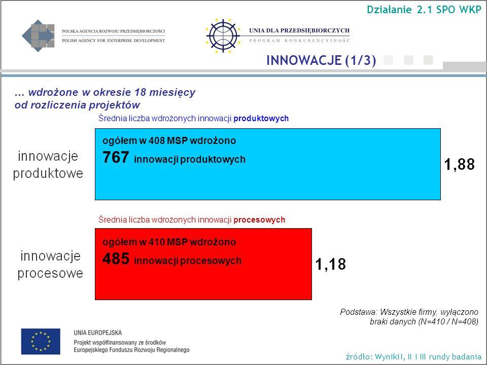 Średnia liczba wdrożonych innowacji produktowych Średnia liczba wdrożonych innowacji procesowych Podstawa: Wszystkie firmy, wyłączono braki danych (N=410 / N=408) ogółem w 408 MSP wdrożono 767 innowacji produktowych ogółem w 410 MSP wdrożono 485 innowacji procesowych INNOWACJE (1/3) Działanie 2.1 SPO WKP źródło: Wyniki I, II i III rundy badania … wdrożone w okresie 18 miesięcy od rozliczenia projektów