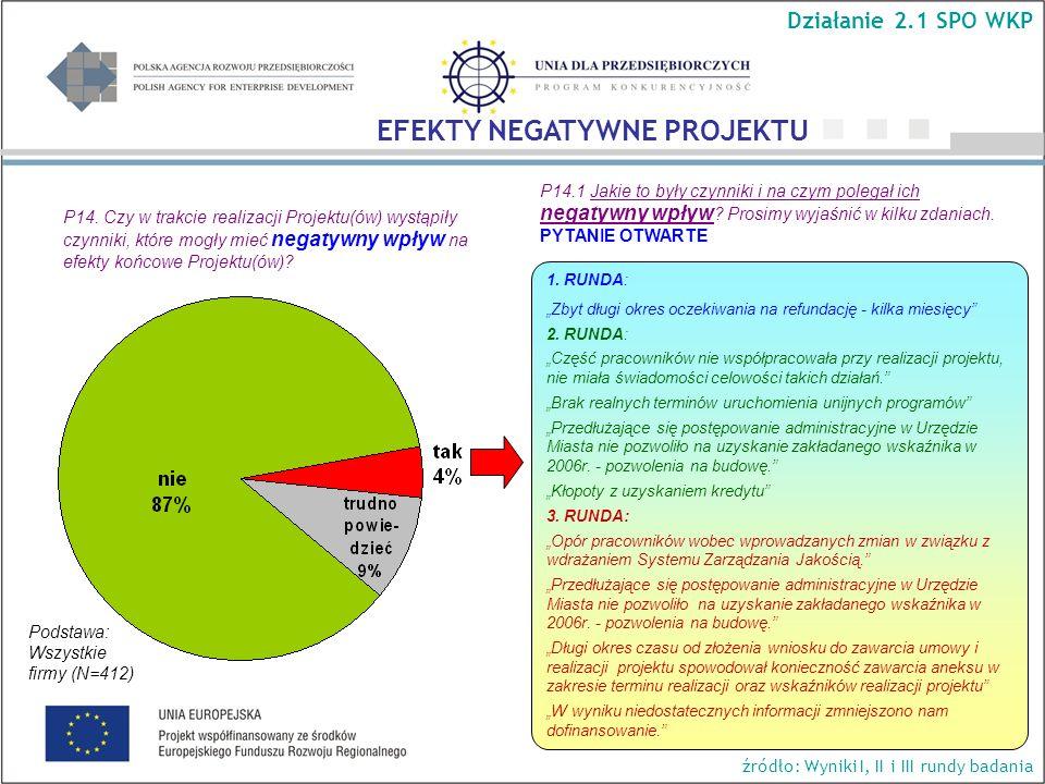 P14. Czy w trakcie realizacji Projektu(ów) wystąpiły czynniki, które mogły mieć negatywny wpływ na efekty końcowe Projektu(ów)? Podstawa: Wszystkie fi