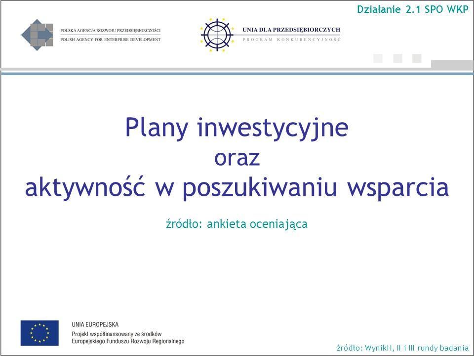 Plany inwestycyjne oraz aktywność w poszukiwaniu wsparcia źródło: ankieta oceniająca Działanie 2.1 SPO WKP źródło: Wyniki I, II i III rundy badania