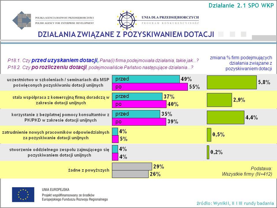 zmiana % firm podejmujących działania związane z pozyskiwaniem dotacji P18.1.