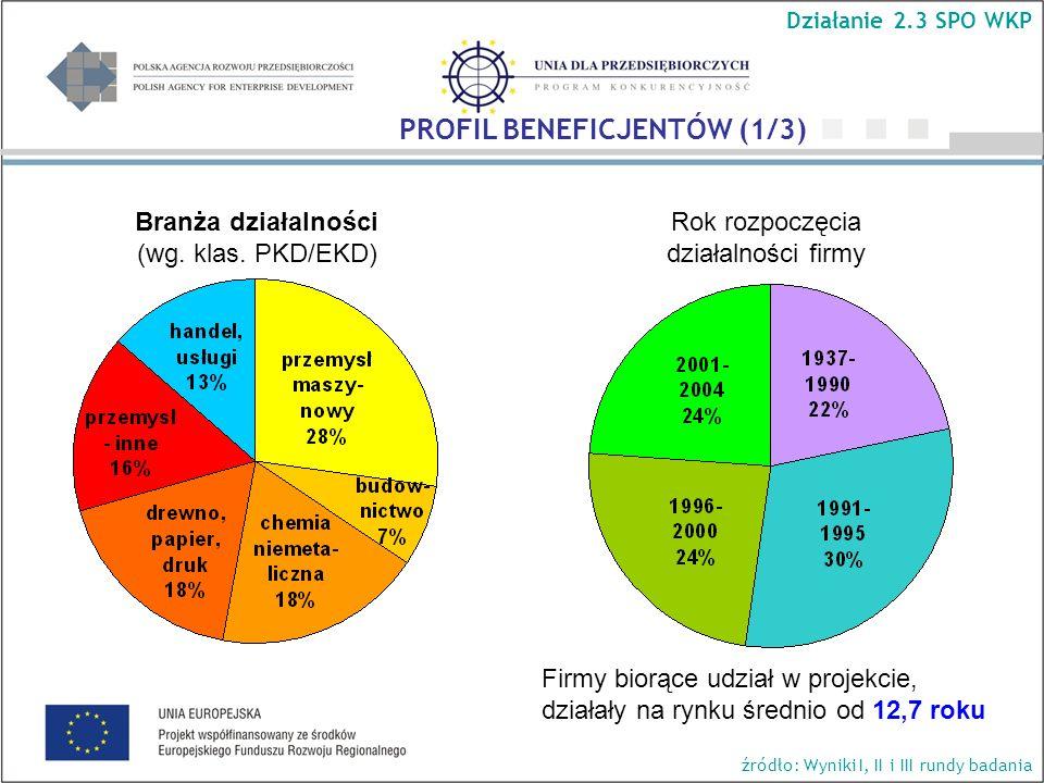 Rok rozpoczęcia działalności firmy Branża działalności (wg. klas. PKD/EKD) Działanie 2.3 SPO WKP Firmy biorące udział w projekcie, działały na rynku ś