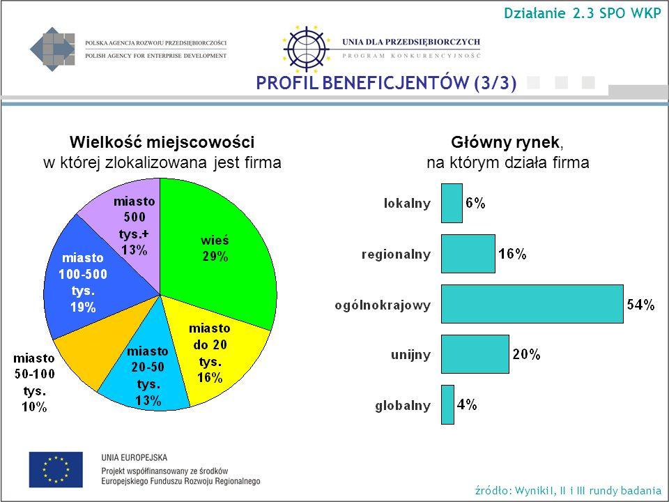 Główny rynek, na którym działa firma Wielkość miejscowości w której zlokalizowana jest firma Działanie 2.3 SPO WKP źródło: Wyniki I, II i III rundy badania PROFIL BENEFICJENTÓW (3/3)