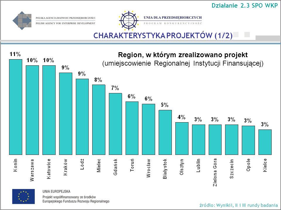 Region, w którym zrealizowano projekt (umiejscowienie Regionalnej Instytucji Finansującej) Działanie 2.3 SPO WKP źródło: Wyniki I, II i III rundy bada