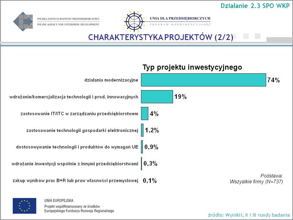 Typ projektu inwestycyjnego Działanie 2.3 SPO WKP źródło: Wyniki I, II i III rundy badania Podstawa: Wszystkie firmy (N=737) CHARAKTERYSTYKA PROJEKTÓW (2/2)