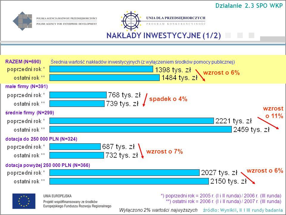 Średnia wartość nakładów inwestycyjnych (z wyłączeniem środków pomocy publicznej) wzrost o 11% spadek o 4% wzrost o 6% wzrost o 7% NAKŁADY INWESTYCYJNE (1/2) Działanie 2.3 SPO WKP źródło: Wyniki I, II i III rundy badania RAZEM (N=690) małe firmy (N=391) średnie firmy (N=299) dotacja do 250 000 PLN (N=324) dotacja powyżej 250 000 PLN (N=366) Wyłączono 2% wartości najwyższych *) poprzedni rok = 2005 r.