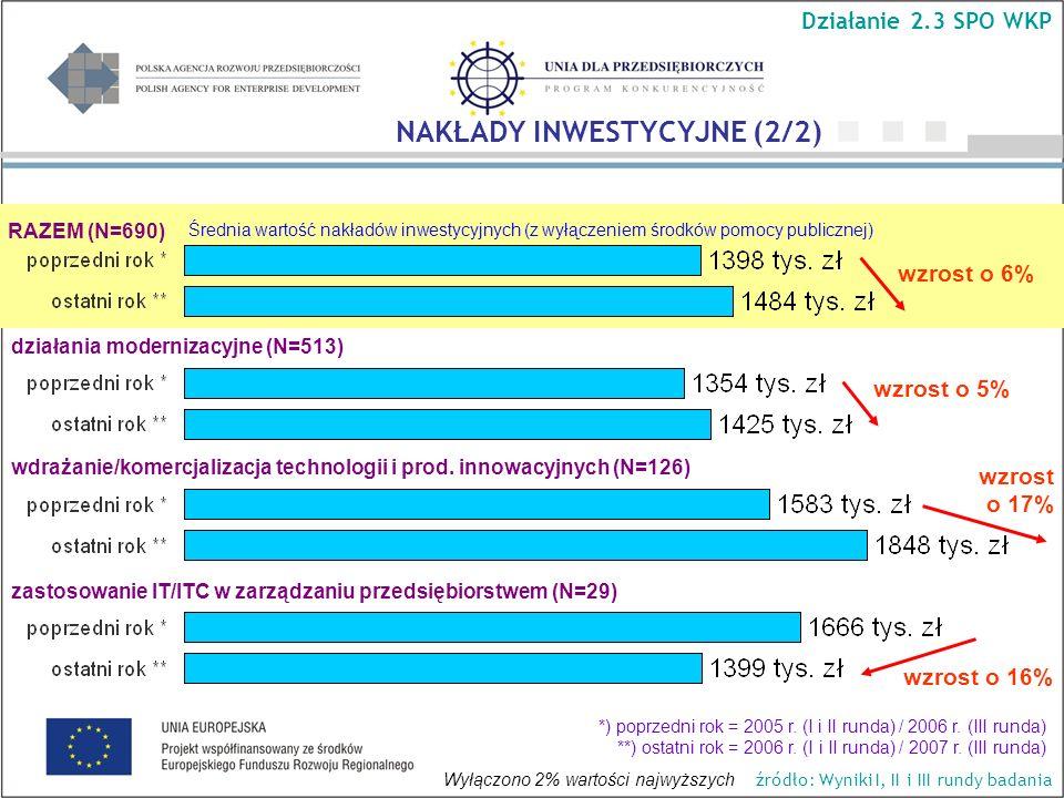 Średnia wartość nakładów inwestycyjnych (z wyłączeniem środków pomocy publicznej) RAZEM (N=690) wzrost o 5% wzrost o 6% wzrost o 17% wzrost o 16% Dzia