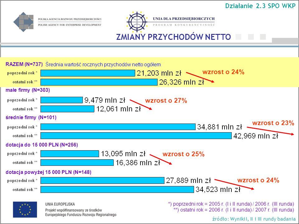 Średnia wartość rocznych przychodów netto ogółem RAZEM (N=737) wzrost o 23% wzrost o 27% wzrost o 24% wzrost o 25% ZMIANY PRZYCHODÓW NETTO Działanie 2.3 SPO WKP źródło: Wyniki I, II i III rundy badania małe firmy (N=303) średnie firmy (N=101) dotacja do 15 000 PLN (N=256) dotacja powyżej 15 000 PLN (N=148) *) poprzedni rok = 2005 r.