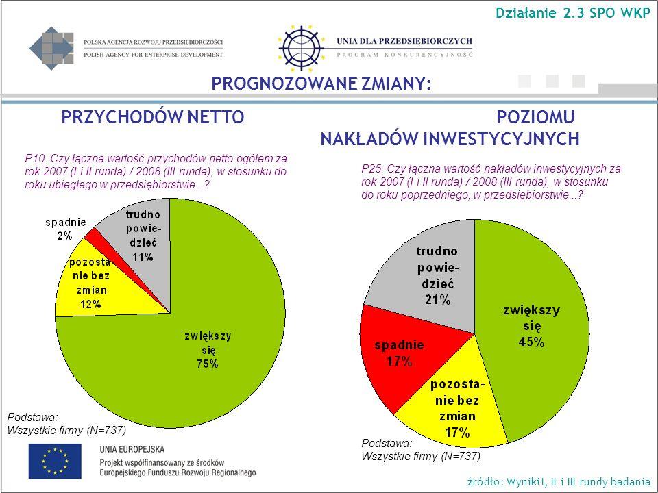 Podstawa: Wszystkie firmy (N=737) Działanie 2.3 SPO WKP źródło: Wyniki I, II i III rundy badania P25. Czy łączna wartość nakładów inwestycyjnych za ro