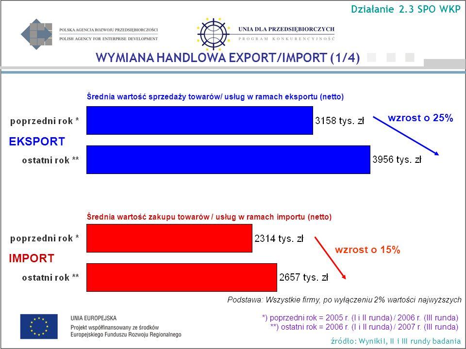 Średnia wartość sprzedaży towarów/ usług w ramach eksportu (netto) wzrost o 25% wzrost o 15% Podstawa: Wszystkie firmy, po wyłączeniu 2% wartości najwyższych Średnia wartość zakupu towarów / usług w ramach importu (netto) EKSPORT IMPORT WYMIANA HANDLOWA EXPORT/IMPORT (1/4) Działanie 2.3 SPO WKP źródło: Wyniki I, II i III rundy badania *) poprzedni rok = 2005 r.