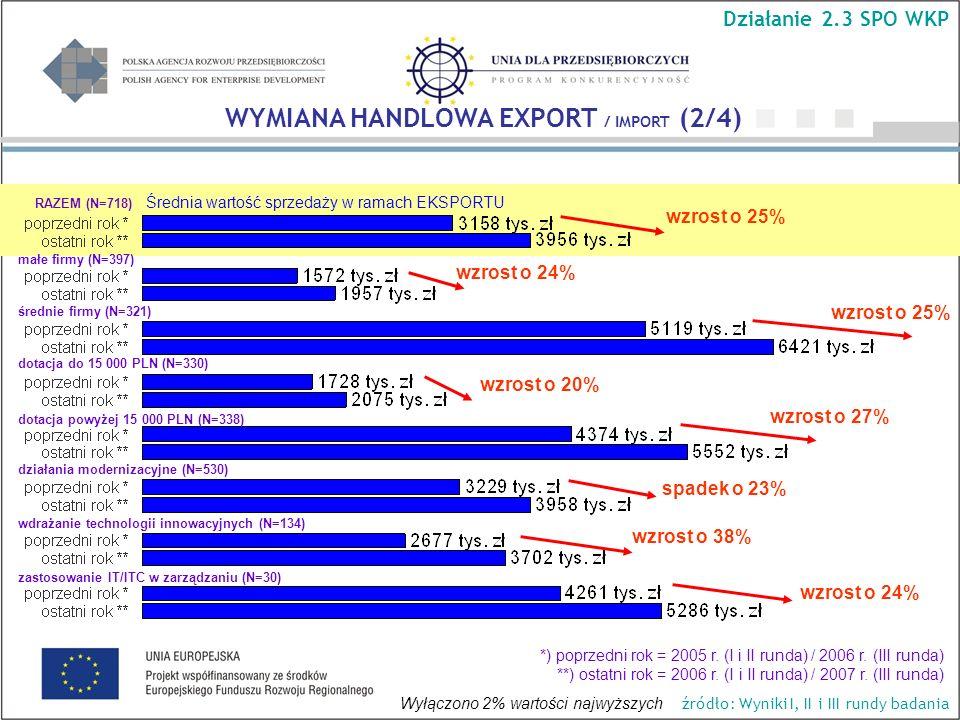 Średnia wartość sprzedaży w ramach EKSPORTU wzrost o 25% wzrost o 24% wzrost o 25% wzrost o 27% wzrost o 24% WYMIANA HANDLOWA EXPORT / IMPORT (2/4) Działanie 2.3 SPO WKP źródło: Wyniki I, II i III rundy badania RAZEM (N=718) małe firmy (N=397) średnie firmy (N=321) dotacja do 15 000 PLN (N=330) dotacja powyżej 15 000 PLN (N=338) *) poprzedni rok = 2005 r.