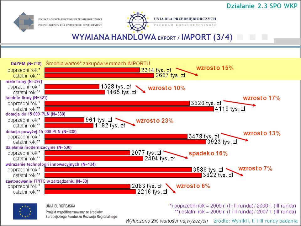 Średnia wartość zakupów w ramach IMPORTU WYMIANA HANDLOWA EXPORT / IMPORT (3/4) Działanie 2.3 SPO WKP źródło: Wyniki I, II i III rundy badania *) poprzedni rok = 2005 r.