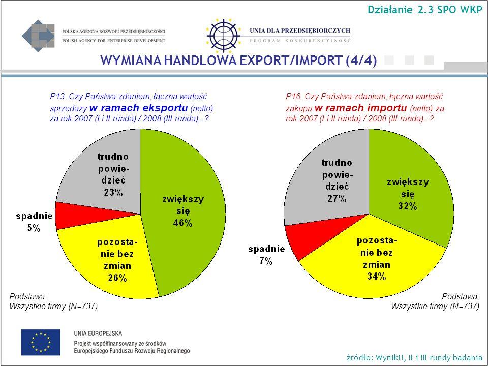 Podstawa: Wszystkie firmy (N=737) Podstawa: Wszystkie firmy (N=737) Działanie 2.3 SPO WKP WYMIANA HANDLOWA EXPORT/IMPORT (4/4) źródło: Wyniki I, II i III rundy badania P13.