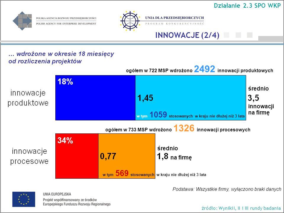 ogółem w 722 MSP wdrożono 2492 innowacji produktowych ogółem w 733 MSP wdrożono 1326 innowacji procesowych w tym 1059 stosowanych w kraju nie dłużej niż 3 lata w tym 569 stosowanych w kraju nie dłużej niż 3 lata średnio innowacji na firmę 18% 34% Działanie 2.3 SPO WKP INNOWACJE (2/4) źródło: Wyniki I, II i III rundy badania średnio na firmę … wdrożone w okresie 18 miesięcy od rozliczenia projektów