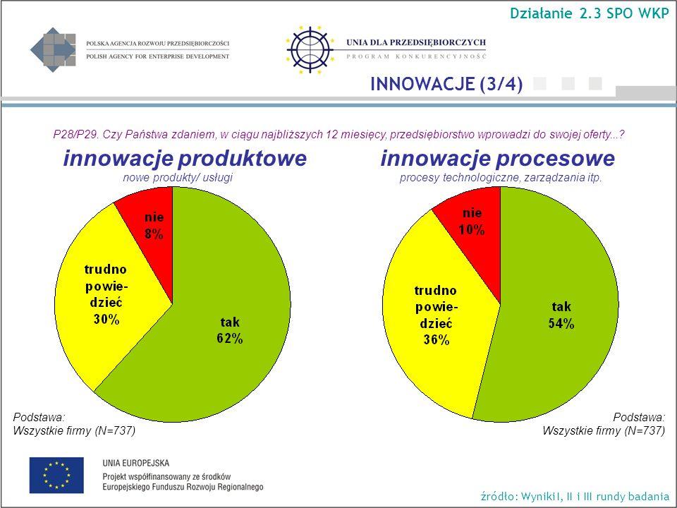 P28/P29. Czy Państwa zdaniem, w ciągu najbliższych 12 miesięcy, przedsiębiorstwo wprowadzi do swojej oferty...? innowacje produktowe innowacje proceso