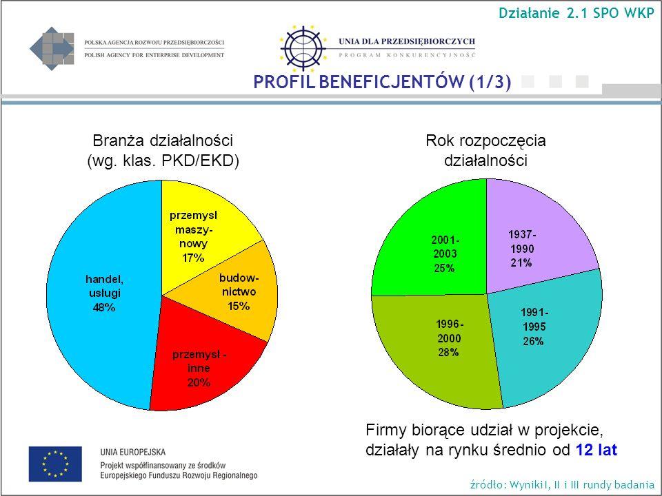 Rok rozpoczęcia działalności Branża działalności (wg. klas. PKD/EKD) Firmy biorące udział w projekcie, działały na rynku średnio od 12 lat PROFIL BENE