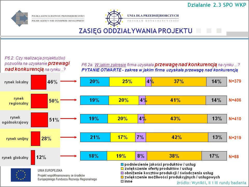 P6.2. Czy realizacja projektu(ów) pozwoliła na uzyskanie przewagi nad konkurencją na rynku...? P6.2a. W jakim zakresie firma uzyskała przewagę nad kon