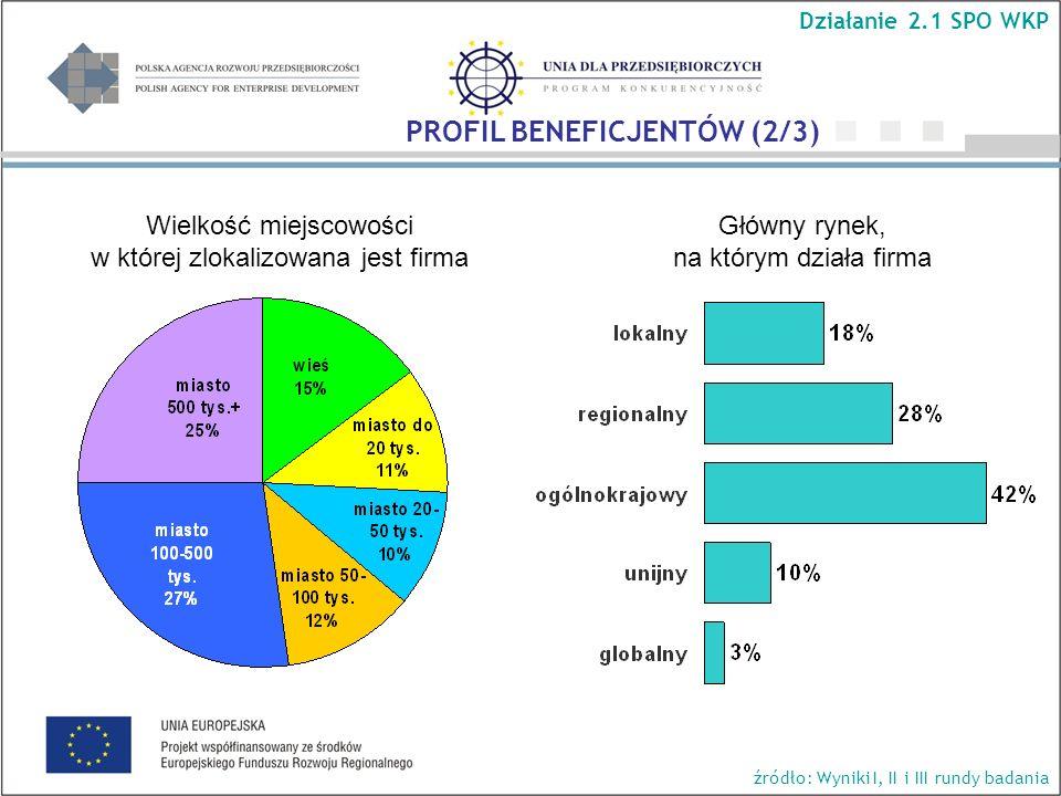 Główny rynek, na którym działa firma Wielkość miejscowości w której zlokalizowana jest firma Działanie 2.1 SPO WKP źródło: Wyniki I, II i III rundy badania PROFIL BENEFICJENTÓW (2/3)