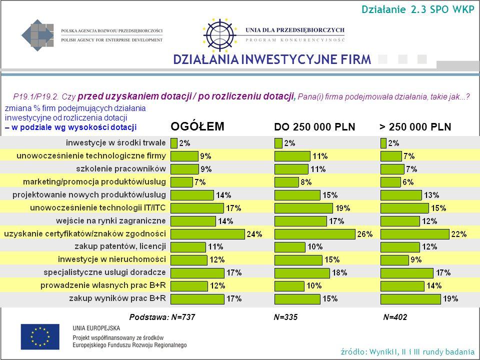 P19.1/P19.2. Czy przed uzyskaniem dotacji / po rozliczeniu dotacji, Pana(i) firma podejmowała działania, takie jak...? OGÓŁEM DO 250 000 PLN > 250 000
