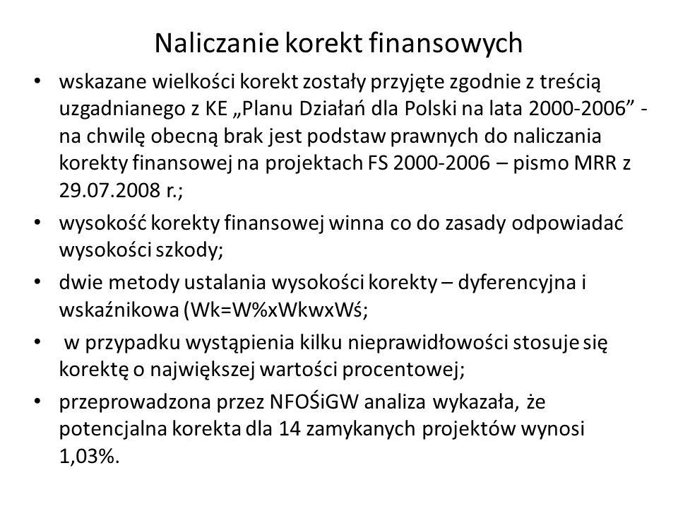 Naliczanie korekt finansowych wskazane wielkości korekt zostały przyjęte zgodnie z treścią uzgadnianego z KE Planu Działań dla Polski na lata 2000-2006 - na chwilę obecną brak jest podstaw prawnych do naliczania korekty finansowej na projektach FS 2000-2006 – pismo MRR z 29.07.2008 r.; wysokość korekty finansowej winna co do zasady odpowiadać wysokości szkody; dwie metody ustalania wysokości korekty – dyferencyjna i wskaźnikowa (Wk=W%xWkwxWś; w przypadku wystąpienia kilku nieprawidłowości stosuje się korektę o największej wartości procentowej; przeprowadzona przez NFOŚiGW analiza wykazała, że potencjalna korekta dla 14 zamykanych projektów wynosi 1,03%.
