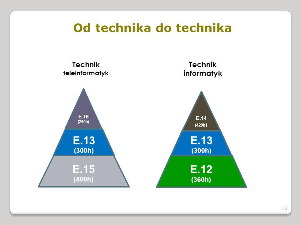 Od technika do technika 36 E.15 (400h) E.12 (360h) E.13 (300h) E.13 (300h) E.16 (250h) E.14 (420h ) Technik teleinformatyk Technik informatyk