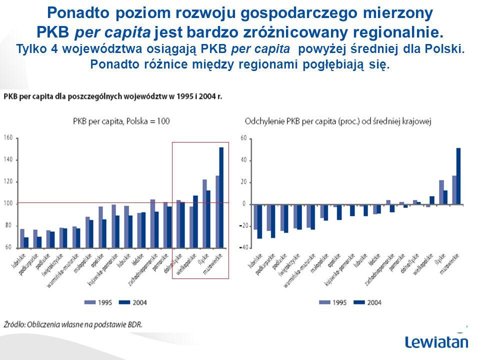 Ponadto poziom rozwoju gospodarczego mierzony PKB per capita jest bardzo zróżnicowany regionalnie. Tylko 4 województwa osiągają PKB per capita powyżej
