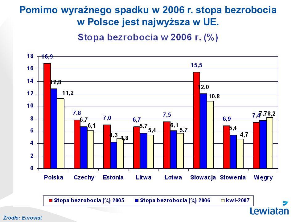 Źródło: Eurostat Pomimo wyraźnego spadku w 2006 r. stopa bezrobocia w Polsce jest najwyższa w UE.