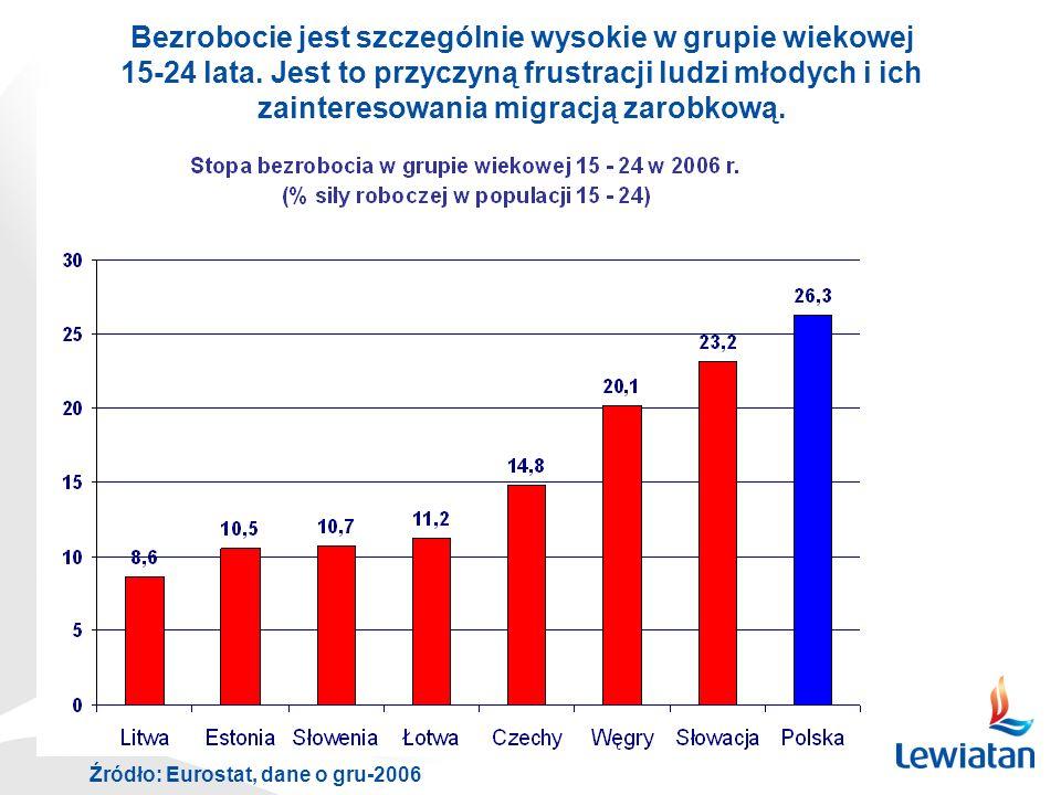 Źródło: Eurostat, dane o gru-2006 Bezrobocie jest szczególnie wysokie w grupie wiekowej 15-24 lata. Jest to przyczyną frustracji ludzi młodych i ich z