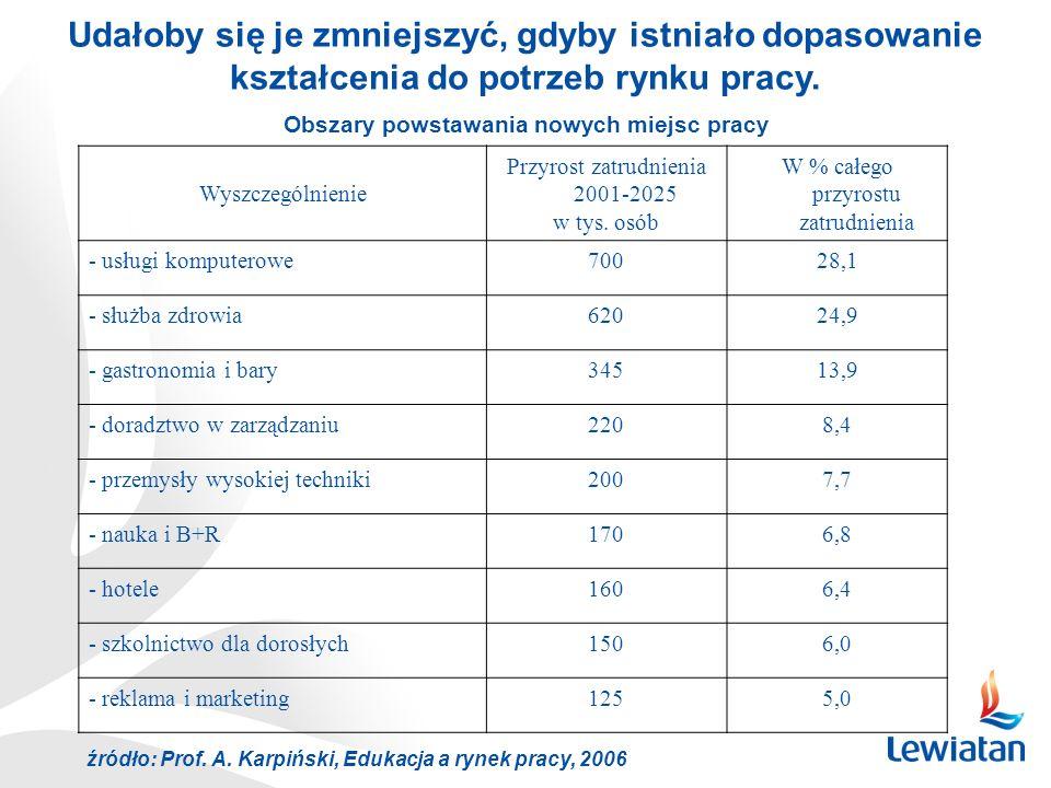 Wyszczególnienie Przyrost zatrudnienia 2001-2025 w tys. osób W % całego przyrostu zatrudnienia - usługi komputerowe70028,1 - służba zdrowia62024,9 - g