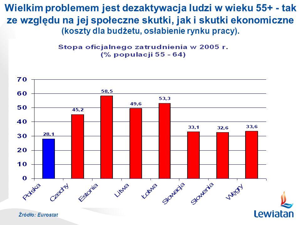 Źródło: Eurostat Wielkim problemem jest dezaktywacja ludzi w wieku 55+ - tak ze względu na jej społeczne skutki, jak i skutki ekonomiczne (koszty dla