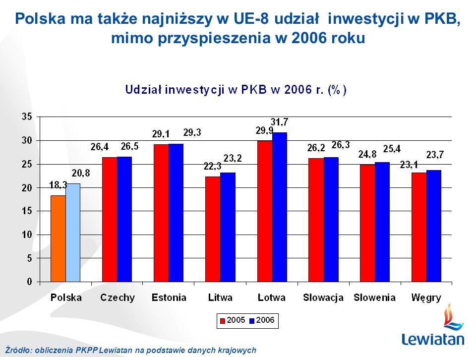 Polska ma także najniższy w UE-8 udział inwestycji w PKB, mimo przyspieszenia w 2006 roku Źródło: obliczenia PKPP Lewiatan na podstawie danych krajowy