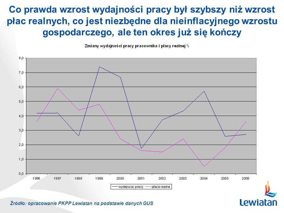 Źródło: opracowanie PKPP Lewiatan na podstawie danych GUS Co prawda wzrost wydajności pracy był szybszy niż wzrost płac realnych, co jest niezbędne dla nieinflacyjnego wzrostu gospodarczego, ale ten okres już się kończy