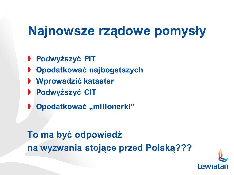 ROZWÓJ PRZEDSIĘBIORCZOŚCI I SWOBODY GOSPODAROWANIA (i) Obniżenie pozapłacowych kosztów pracy CEL: zwiększenie zatrudnienia w grupie pracowników o niskich kwalifikacjach; zwiększenie skłonności do zatrudniania w mikroprzedsiębiorstwach; zwiększenie konkurencyjności polskich przedsiębiorstw obniżenie składki rentowej (ale w większym stopniu po stronie pracodawców niż pracowników) rezygnacja ze składki na Fundusz Pracy jeśli utrzymanie obciążeń na PFRON, to objęcie obowiązkiem zatrudniania pracowników niepełnosprawnych także instytucji państwowych