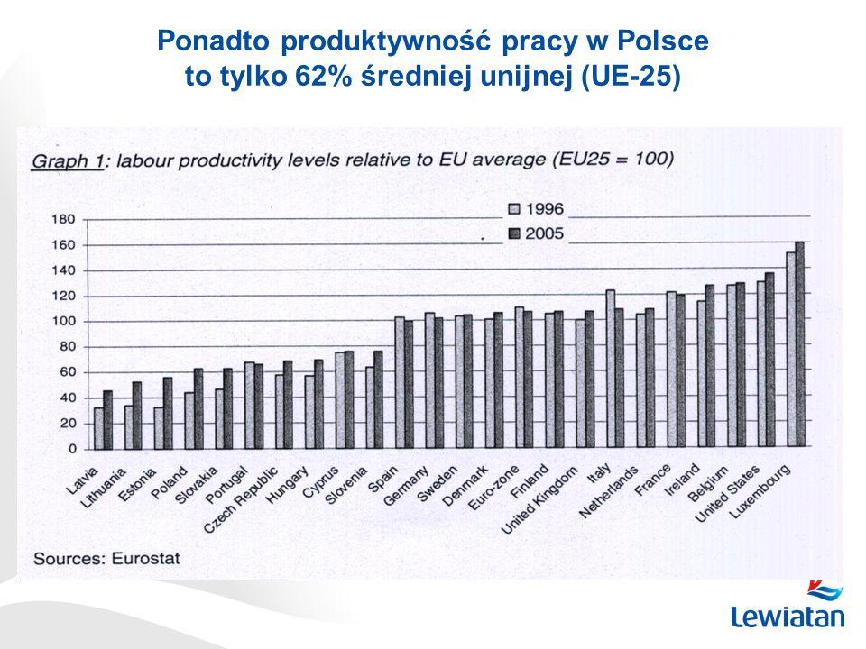 Ponadto produktywność pracy w Polsce to tylko 62% średniej unijnej (UE-25)